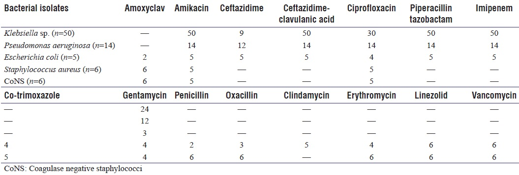 Table 3: Table representing the susceptibility pattern of bacterial isolates