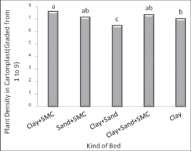 Figure 9: Mean comparison of various beds on plant density in sod cultivation in cartonplast