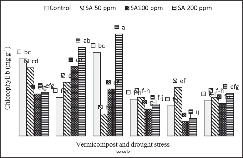 Figure 2: The effects of salicylic acid, vermicompost, and drought stress on content of chlorophyll b. D0 = No-stress condition; D1 = Drought stress condition, V0 = 0% vermicompost; V10 = 10% vermicompost; V20 = 20% vermicompost. Means followed by the same letters are not significantly different at P < 0.05, according to the Duncan test