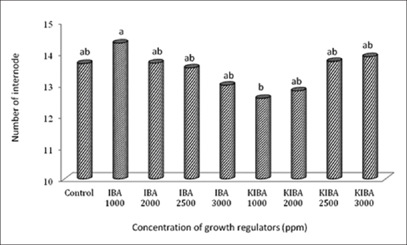 Figure 3: The effects of growth regulators on number of internodes. Means followed by the same letter are not significantly different at <i>P</i> < 0.05 by Duncan test
