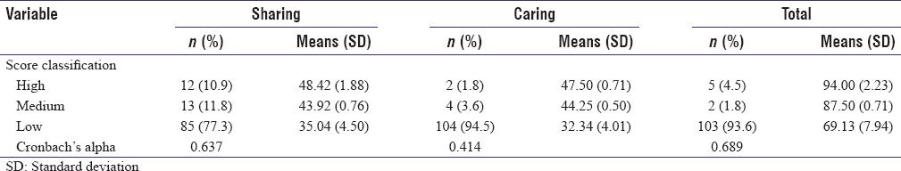 Patient-centeredness: A Comparison of Doctors' Orientation by