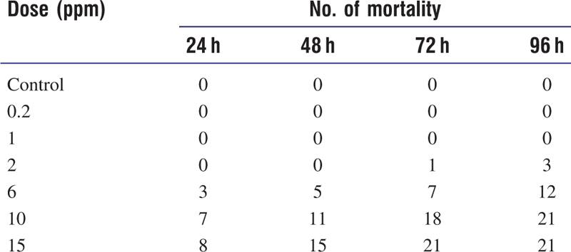 Table 1 Cumulative mortality of silver carp during lethal exposure to cadmium (<i>n</i> = 21, each dose)