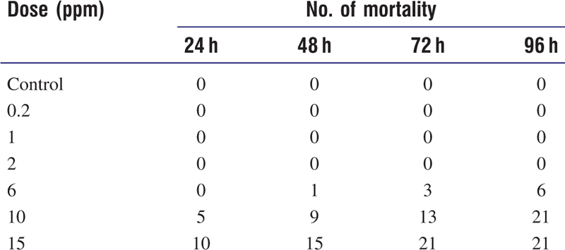 Table 2 Cumulative mortality of roach during lethal exposure to cadmium (<i>n</i> = 21, each dose)