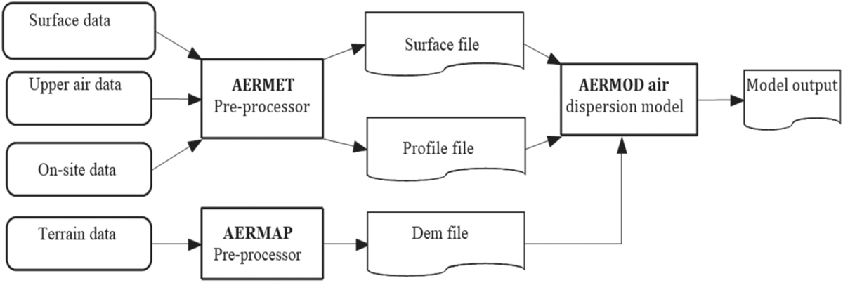 Figure 2: The overall process of AERMOD model[13]