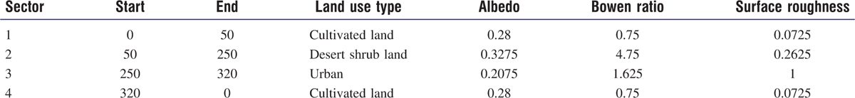 Table 3: Land surface characteristics of the study area based on annual period