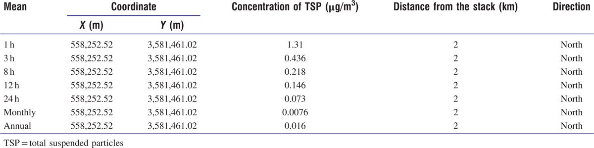 Table 6: Maximum simulated concentrations of TSP for electric arc furnace stack using AERMOD model