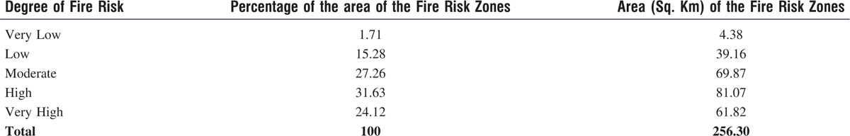 Table 2: Percentage and Area of the Fire Risk Zones