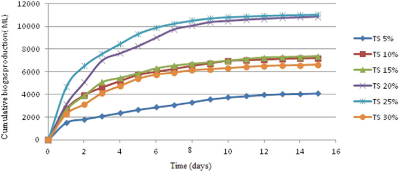 Improving Biogas Production Performance From Pomegranate