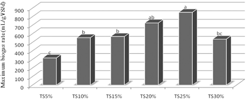 Figure 4: Influence of TS content on anaerobic digestion performance