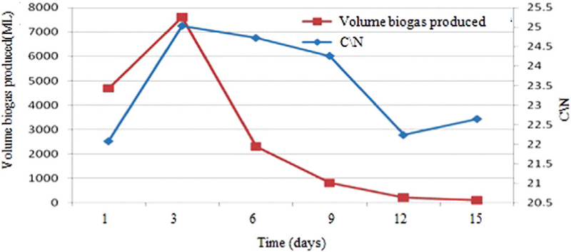 Figure 8: The changes in volume of biogas produced by C/N ratio